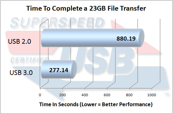 SuperSpeed USB 3.0 File Copy Test Results
