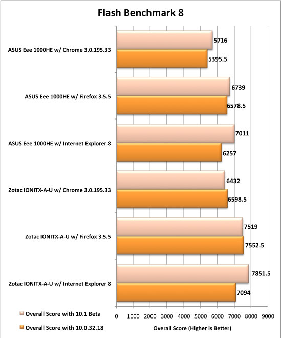 Adobe Flash Gaming Benchmark