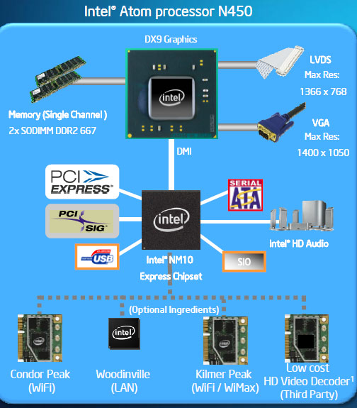 Intel Pine Trail Atom Processor Slide 6