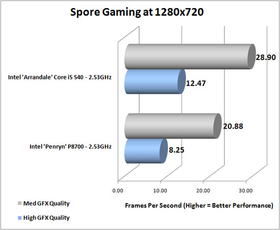 Spore Benchmark Results