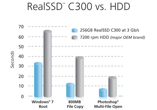 Crucial RealSSD C300 drive benchmarks