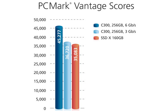 Crucial RealSSD C300 drive PCMark Vantage benchmarks