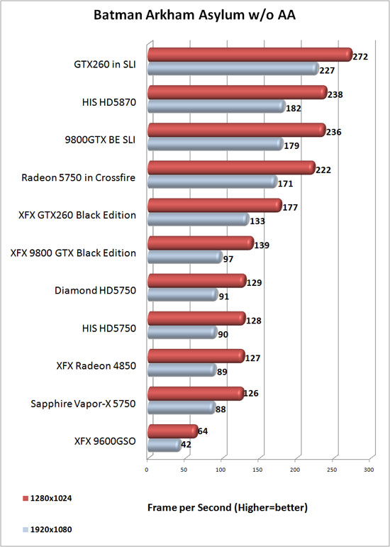 Diamond Radeon HD 5750 OC Review