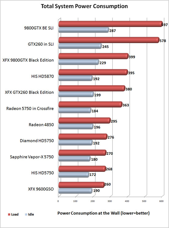 Sapphire Vapor-X power consumption