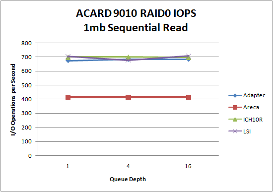 LSI 9260 SSD RAID0 1MB Sequential Read