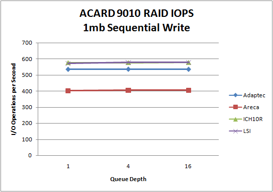 LSI 9260 SSD RAID0 1MB Sequential Write