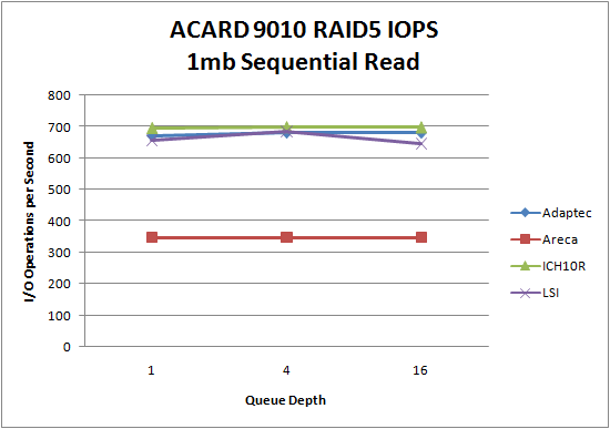 LSI 9260 SSD RAID5 1mb Sequential Read