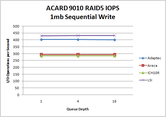 LSI 9260 SSD RAID5 1mb Sequential Write
