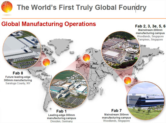 GlobalFoundries 2010 Overview - Doubling Capacity and 28nm