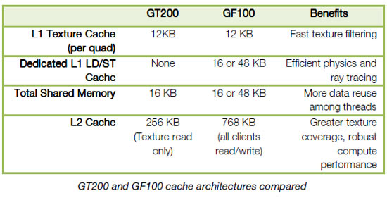 GT200 and GF100 cache architectures compared