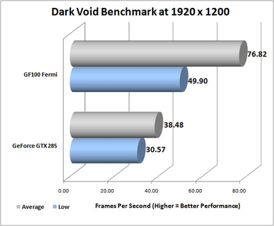 Dark Void Benchmark
