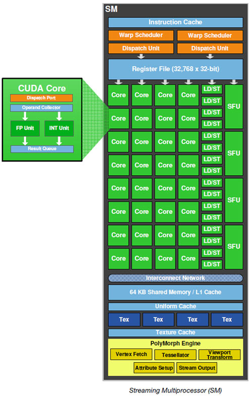 NVIDIA GeForce GF100 Fermi Block Diagram