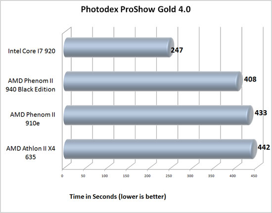 Photodex ProShow Gold 4.0 Benchmark Results