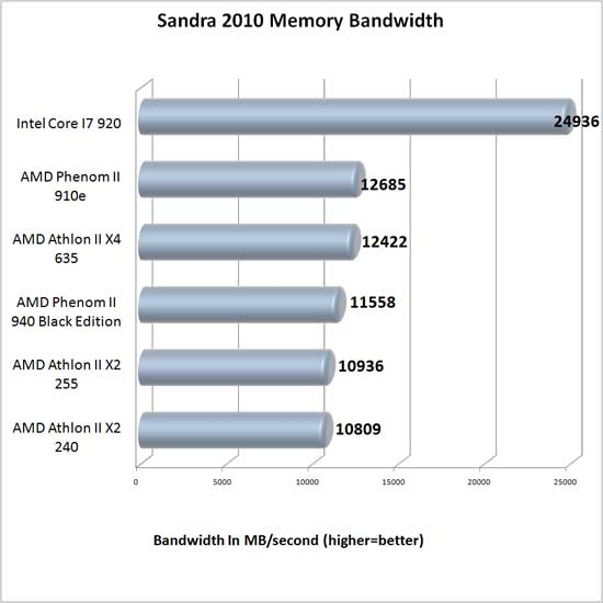 SiSoftware Sandra 2010 Benchmark Results