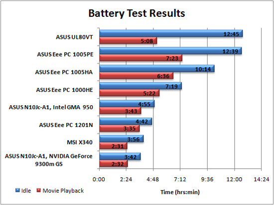 Battery Life Graph