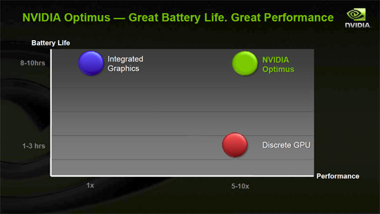 NVIDIA Optimus battery life and performance