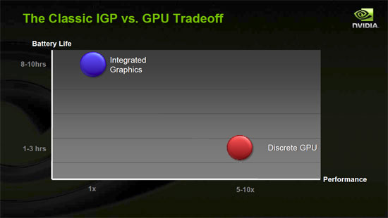 Classic IGP vs. GPU tradeoff Battery usage