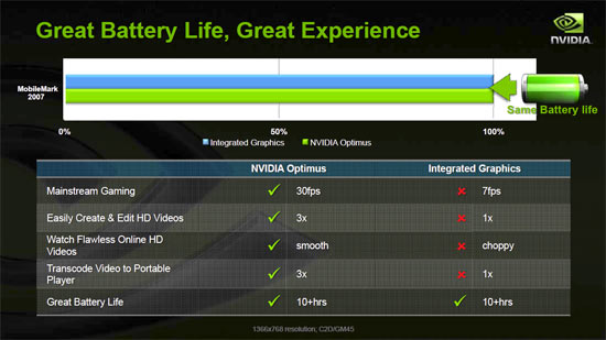 Optimus battery Performance