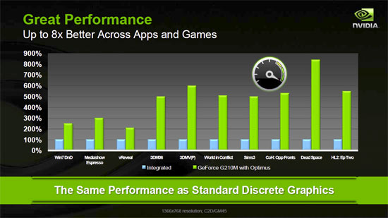 Optimus Performance Benchmarks