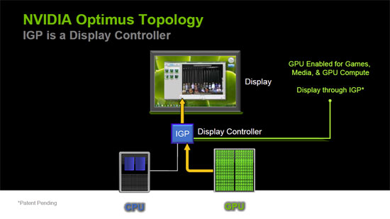 Optimus Graphics Topology