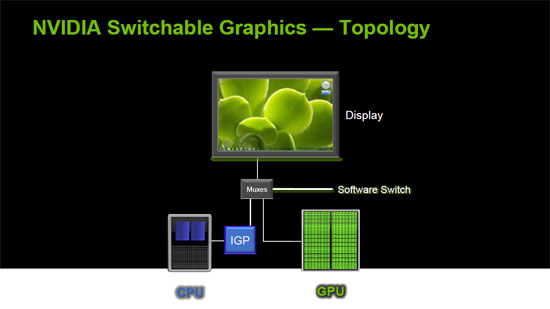 Switchable Graphics Topology