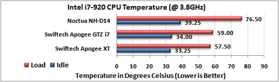 Noctua NH-D14 extreme overclock temp results