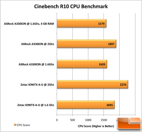 ASRock A330ION Cinebench Test