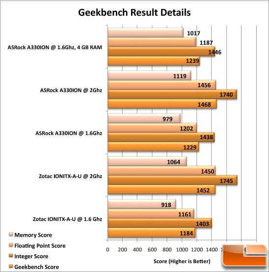 ASRock A330ION Geekbench Test