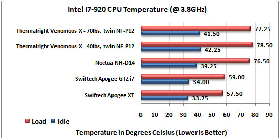 Thermalright Venomous X temps at 3.8Ghz