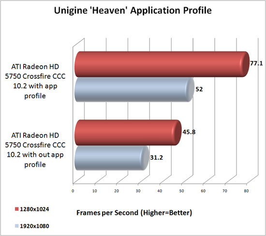 Unigine Heaven Application Profile Benchmark results