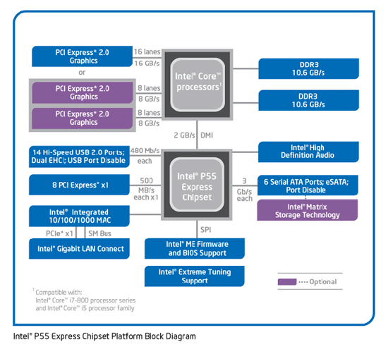 Intel P55 Block Diagram