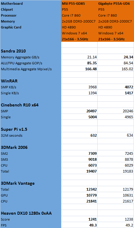 MSI P55-GD85 Results Comparison
