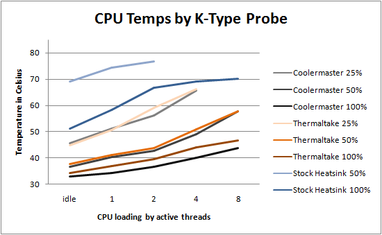 Thermaltake Contac 29 Test Results