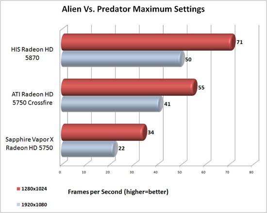 Aliens vs. Predator DirectX 11 Test y Analisis Avp_max_results
