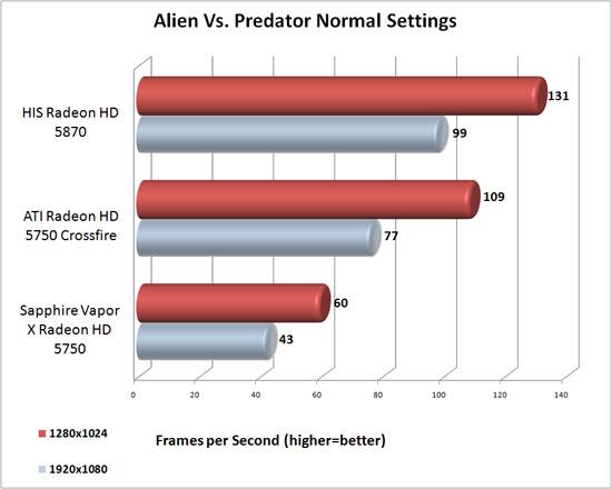 Aliens vs. Predator DirectX 11 Test y Analisis Avp_normal_results