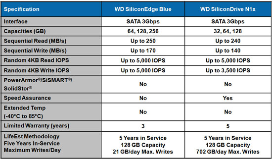 WD SiliconEdge Blue SSD Specifications