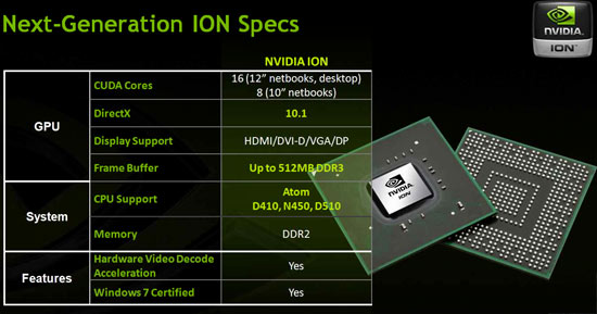 NVIDIA ION Specifications
