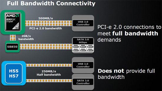 AMD  890GX Chipset