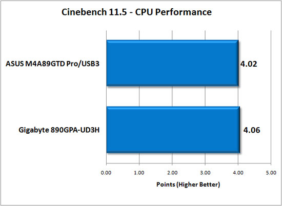 Cinebench R11.5 Results