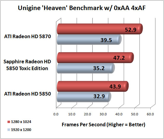 Unigine Heaven Benchmark