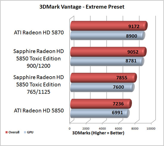 ATI Radeon HD 5830 Video Card Overclocking