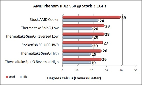 Stock CPU Cooling Performance