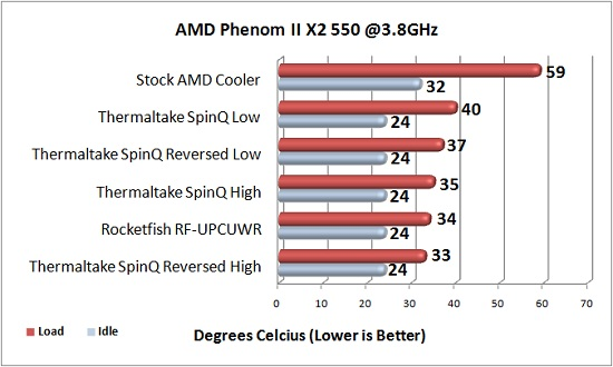 Overclocked CPU Cooling Performance