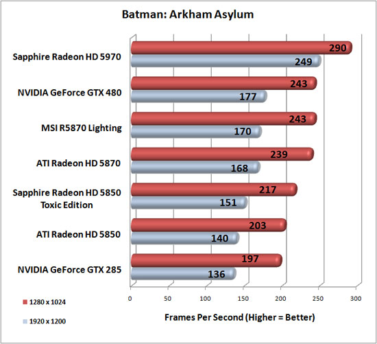 Batman: Arkham Asylum Benchmark Results