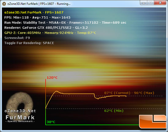 NVIDIA GeForce GTX 480 Video Card Load Temperature Testing Results