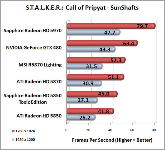 Stalker Call of Pripyat Advanced<br /> Image Quality Settings