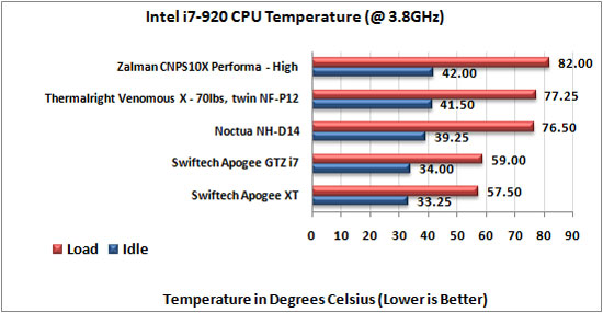 Zalman CPNS10X Performa CPU Cooler i7-920 3.8Ghz temp results