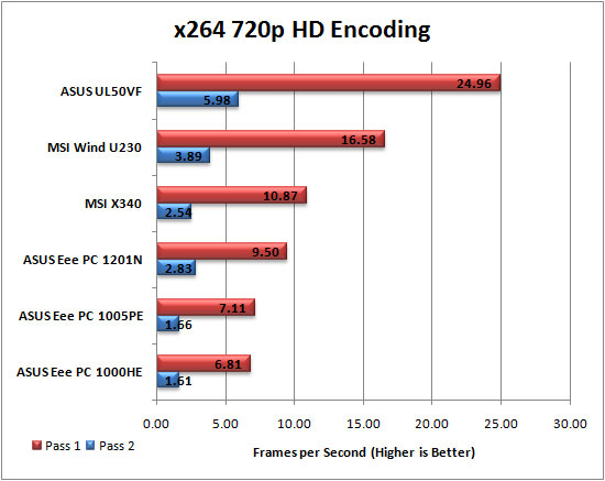 x264 HD Encoding