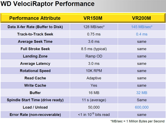 WD VelociRaptor 600GB WD6000HLHX Hard Drive Specifications
