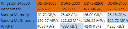 Kingston DDR3-2400C9 HyperX Results
